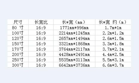 投影仪电视英寸和厘米和米的换算